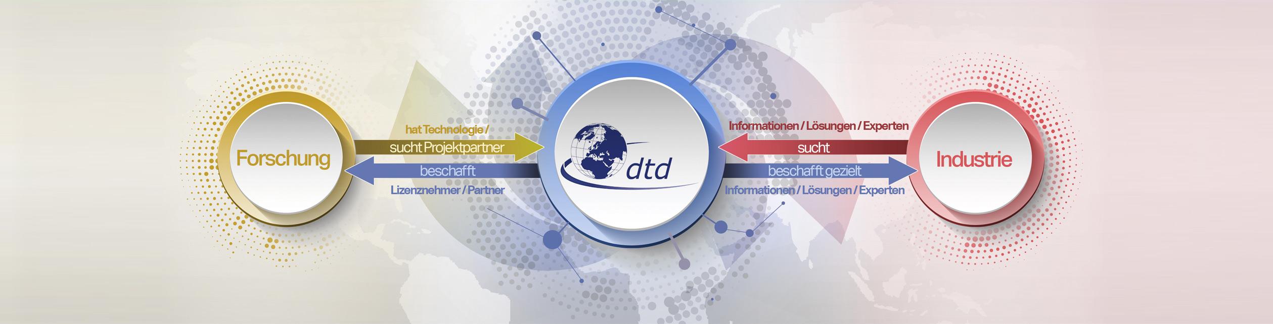 Grafik Deutscher Technologiedienst