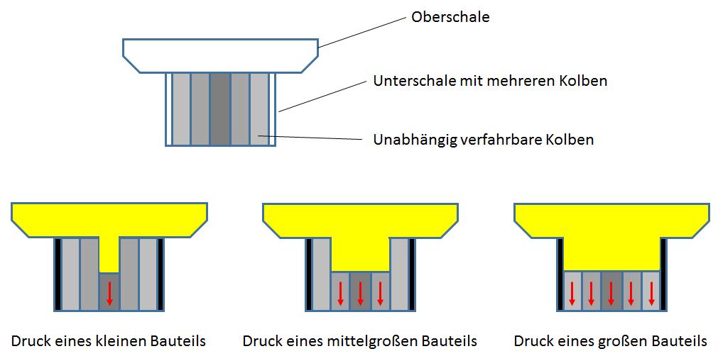 veraenderliches_Bautankprofil